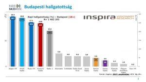 Inspira Research budapesti adatai