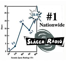 A 90-es évek magyar rádiós piaca külföldi szemmel